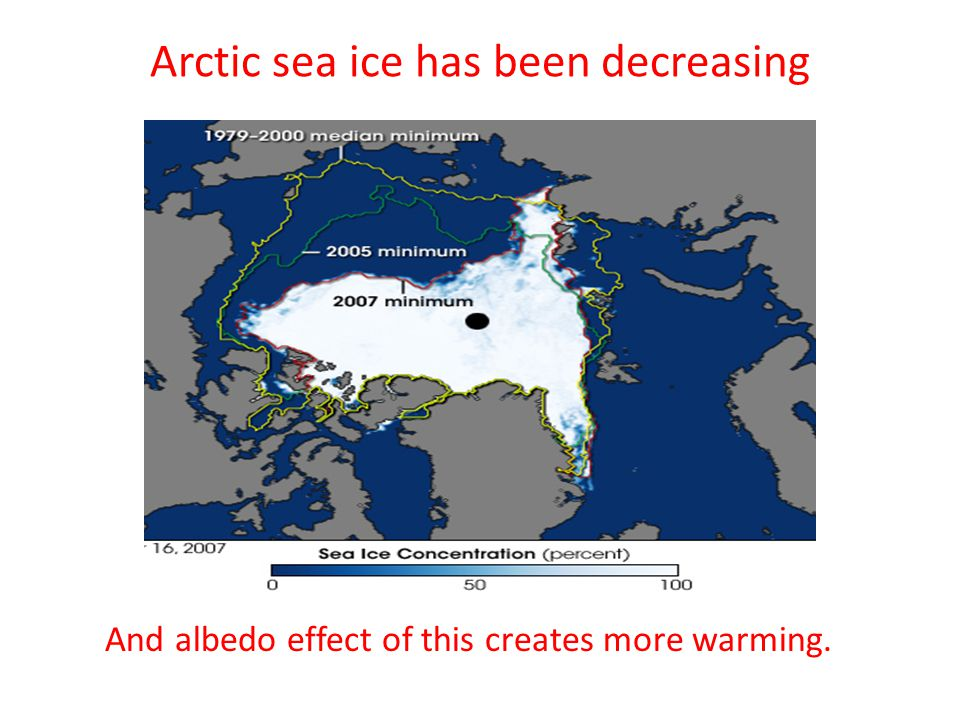 Arctic sea ice has been decreasing And albedo effect of this creates more warming.