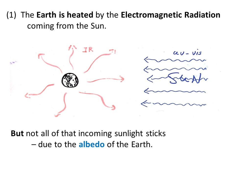 But not all of that incoming sunlight sticks – due to the albedo of the Earth.