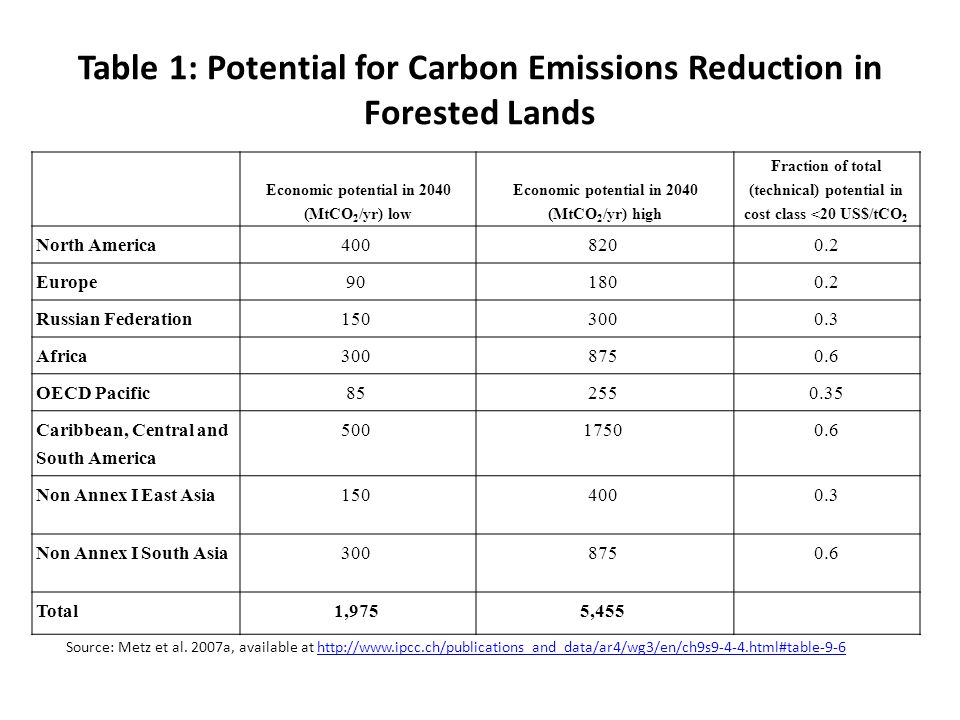 Table 1: Potential for Carbon Emissions Reduction in Forested Lands Economic potential in 2040 (MtCO 2 /yr) low Economic potential in 2040 (MtCO 2 /yr