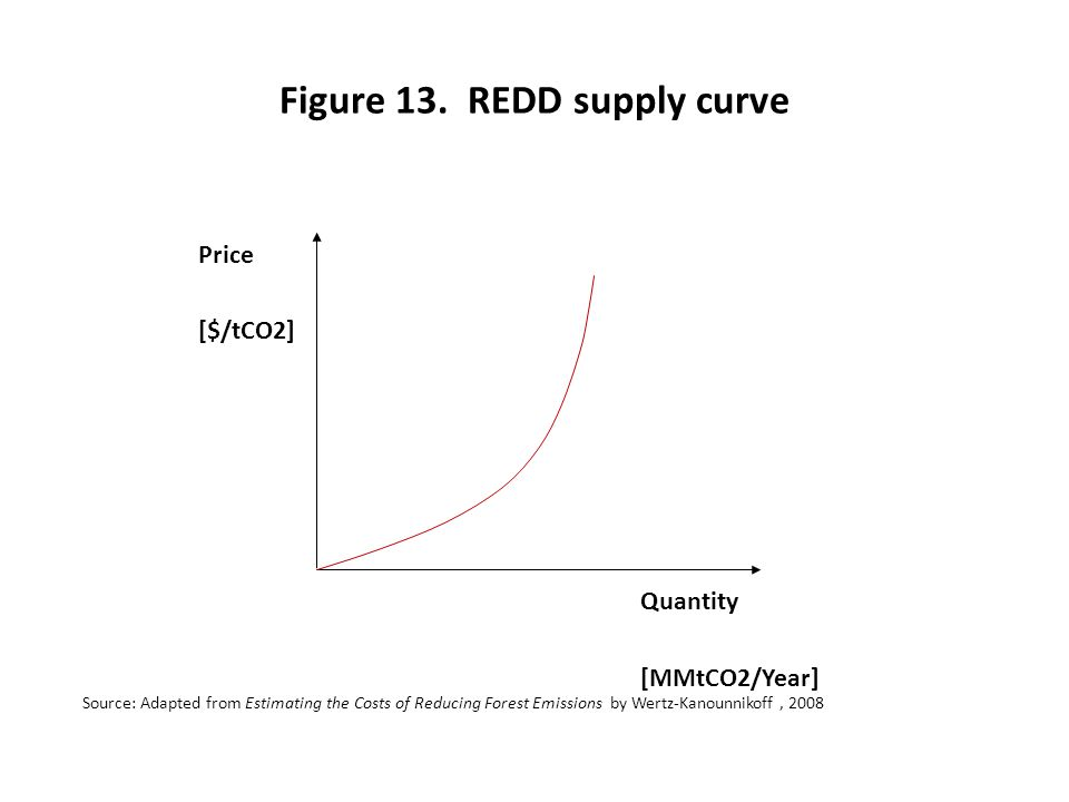 Figure 13. REDD supply curve Quantity [MMtCO2/Year] Price [$/tCO2] Source: Adapted from Estimating the Costs of Reducing Forest Emissions by Wertz-Kan