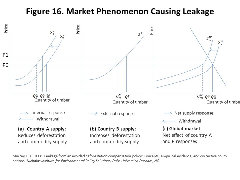Figure 16. Market Phenomenon Causing Leakage P1 P0 (a)Country A supply: Reduces deforestation and commodity supply (b) Country B supply: Increases def