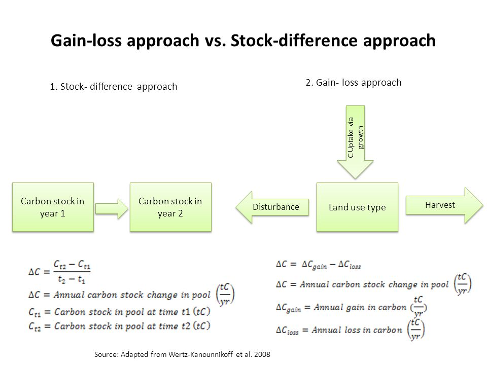Gain-loss approach vs. Stock-difference approach Land use type Disturbance Harvest C Uptake via growth Carbon stock in year 1 Carbon stock in year 2 1