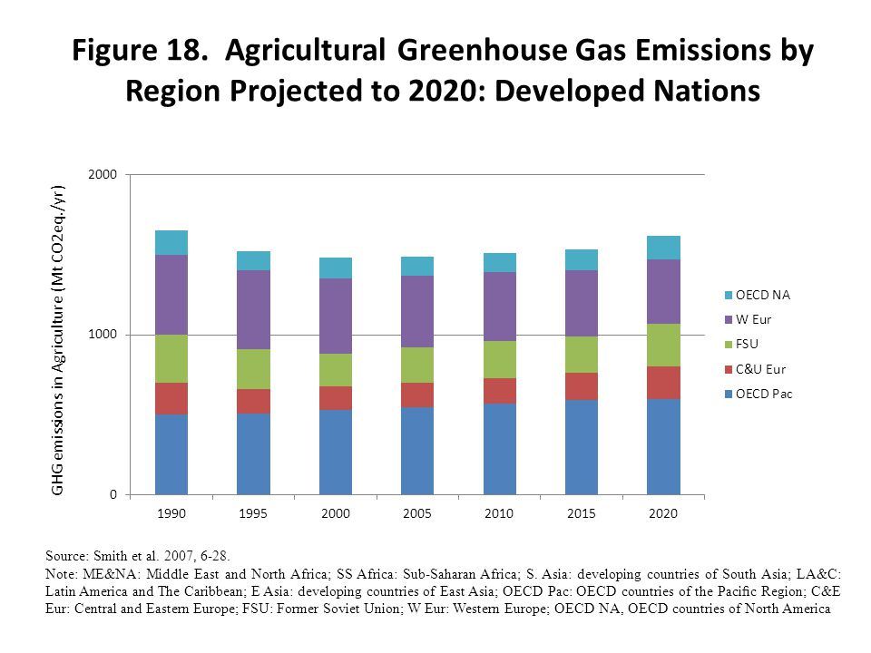 Figure 18. Agricultural Greenhouse Gas Emissions by Region Projected to 2020: Developed Nations GHG emissions in Agriculture (Mt CO2eq./yr) Source: Sm