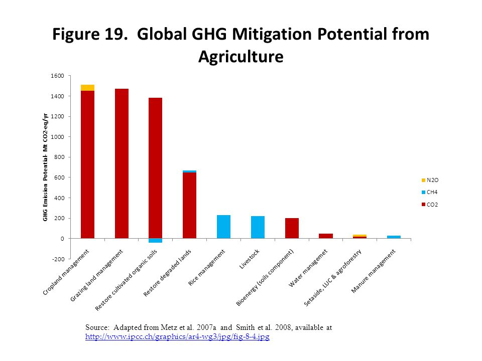 Figure 19. Global GHG Mitigation Potential from Agriculture Source: Adapted from Metz et al. 2007a and Smith et al. 2008, available at http://www.ipcc