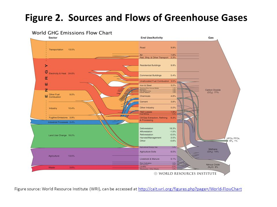 Figure 2. Sources and Flows of Greenhouse Gases Figure source: World Resource Institute (WRI), can be accessed at http://cait.wri.org/figures.php?page