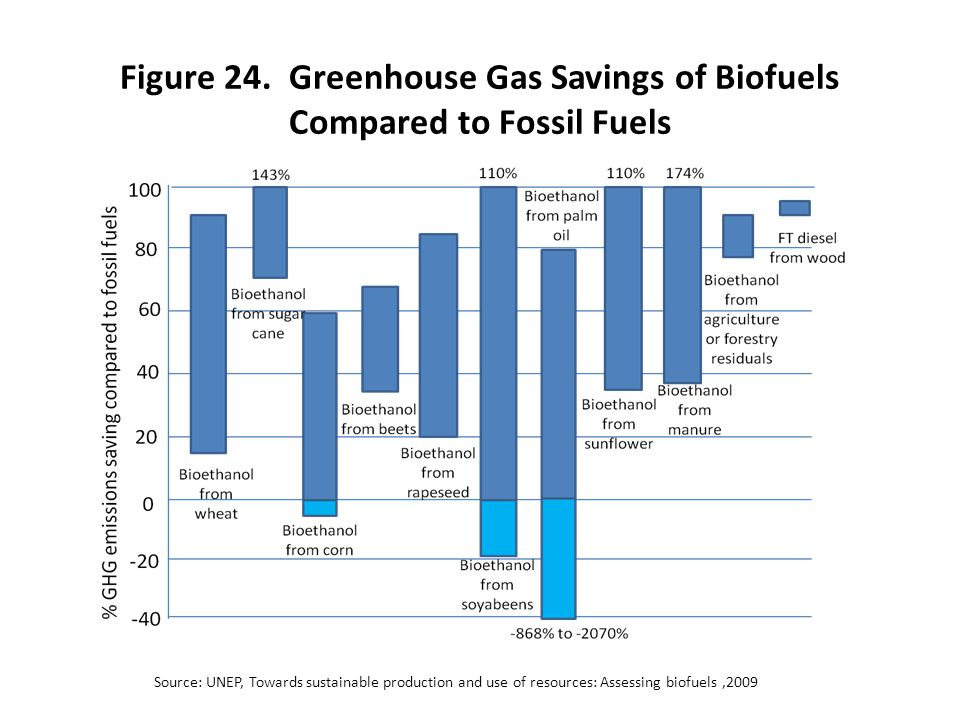 Figure 24. Greenhouse Gas Savings of Biofuels Compared to Fossil Fuels Source: UNEP, Towards sustainable production and use of resources: Assessing bi