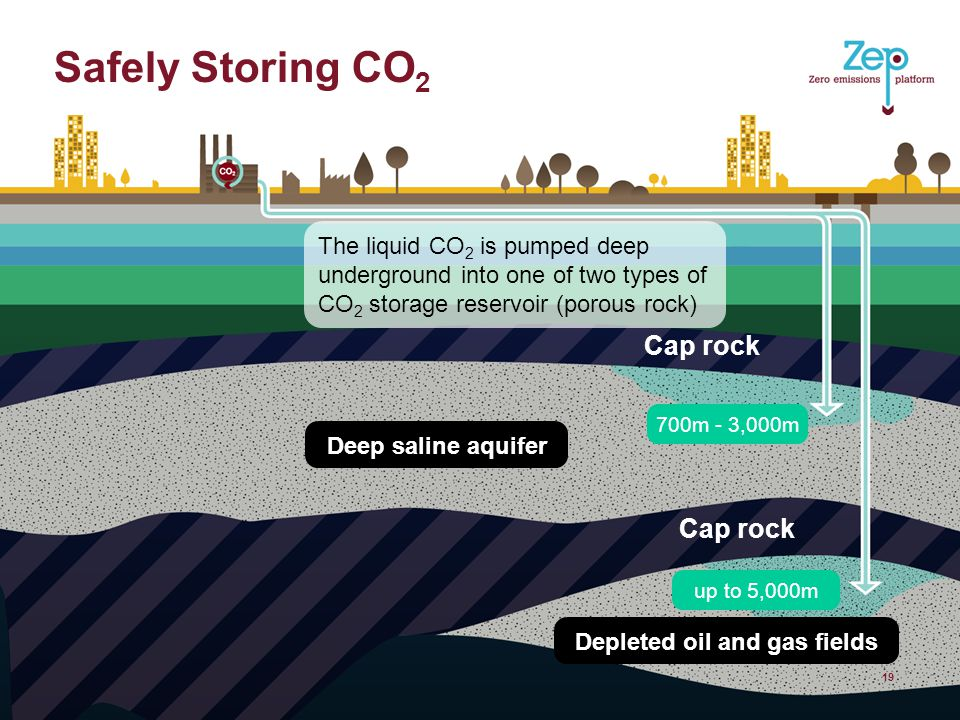 Safely Storing CO 2 19 The liquid CO 2 is pumped deep underground into one of two types of CO 2 storage reservoir (porous rock) Cap rock Deep saline aquifer 700m - 3,000m up to 5,000m Depleted oil and gas fields