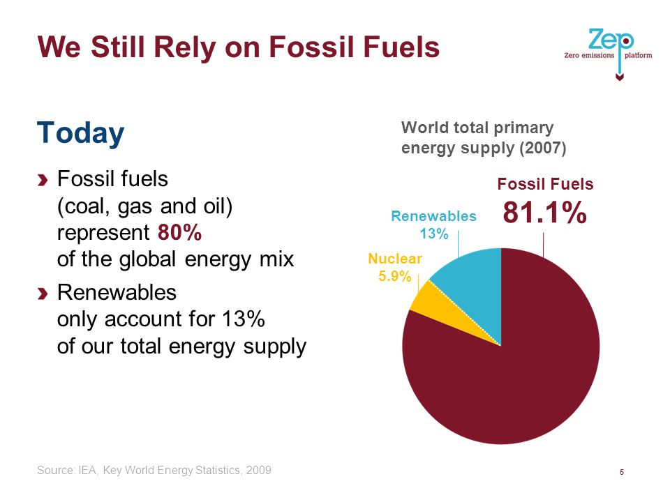 We Still Rely on Fossil Fuels Fossil fuels (coal, gas and oil) represent 80% of the global energy mix Renewables only account for 13% of our total energy supply 5 Source: IEA, Key World Energy Statistics, 2009 Fossil Fuels 81.1% Renewables 13% Nuclear 5.9% World total primary energy supply (2007) Today