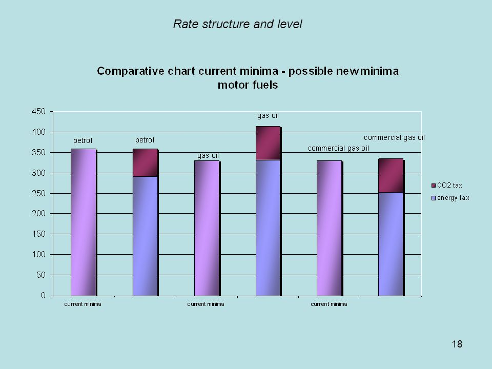 18 Rate structure and level