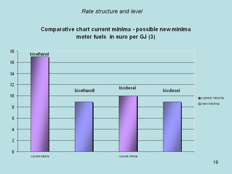 19 Rate structure and level