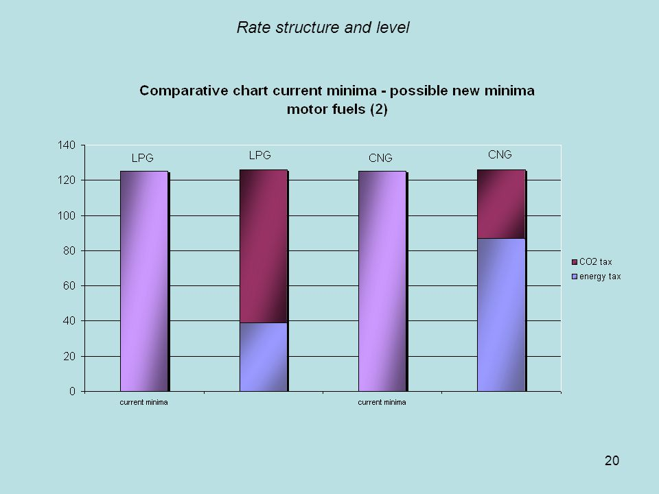 20 Rate structure and level