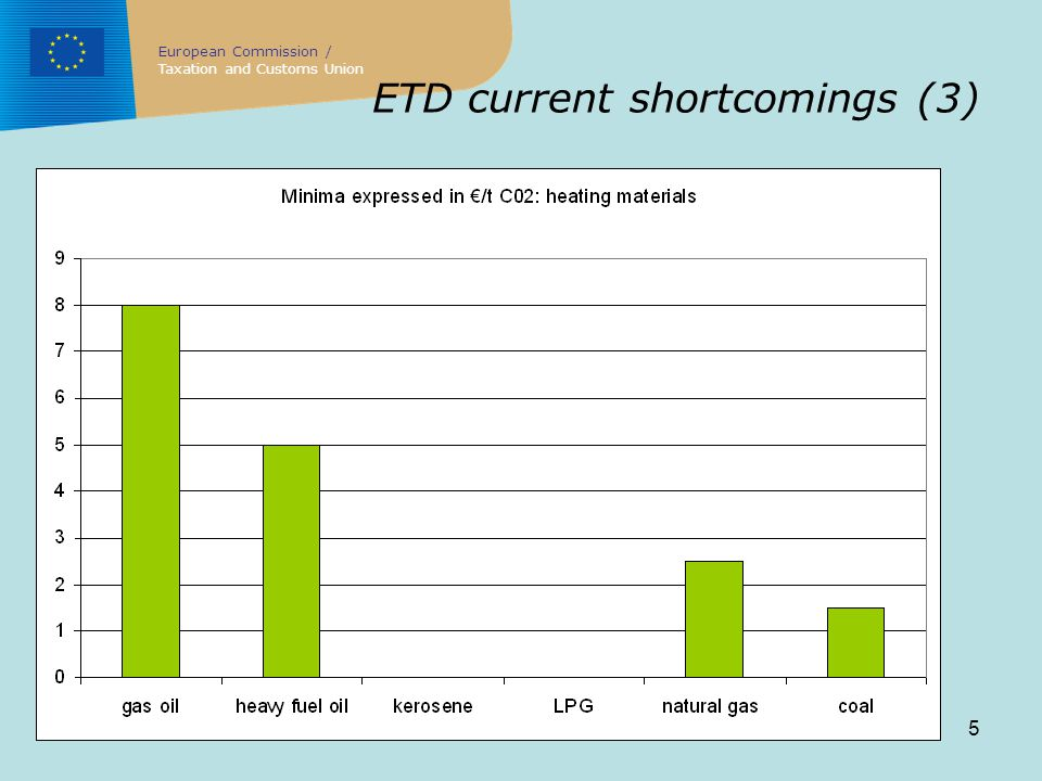 5 ETD current shortcomings (3) European Commission / Taxation and Customs Union