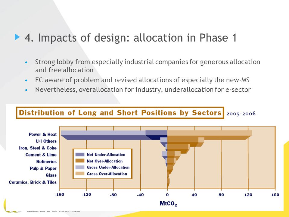 15Sander de Bruyn, 2 december 2010 4. Impacts of design: allocation in Phase 1 Strong lobby from especially industrial companies for generous allocati