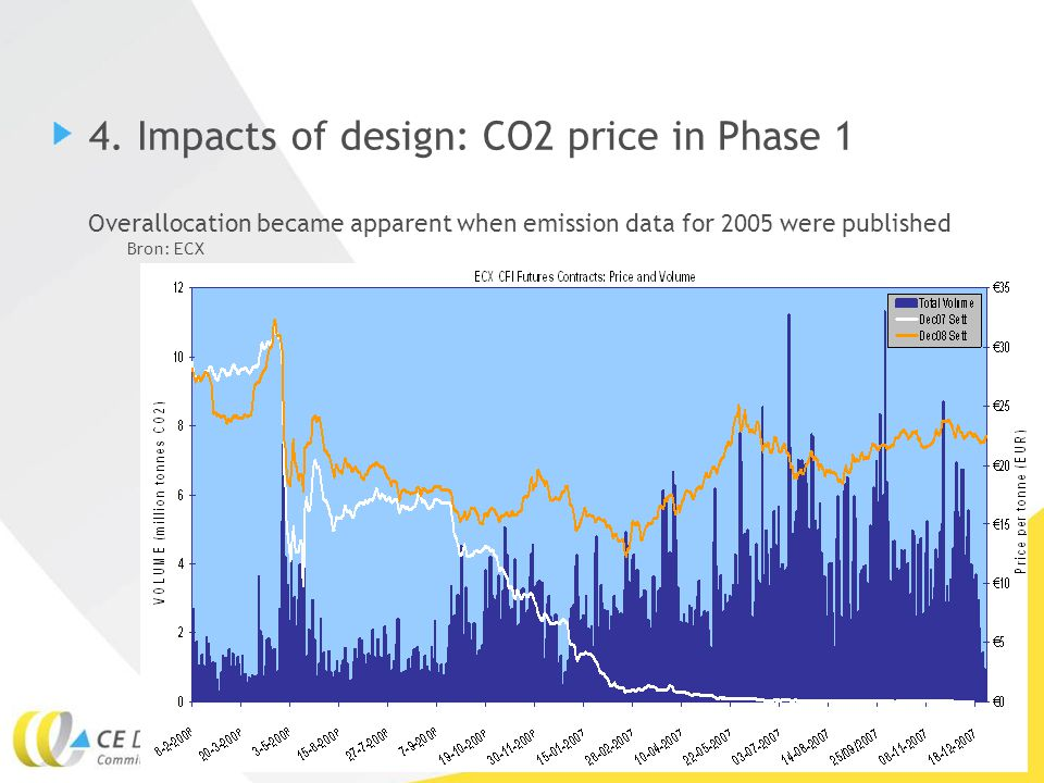 16Sander de Bruyn, 2 december 2010 4. Impacts of design: CO2 price in Phase 1 Overallocation became apparent when emission data for 2005 were publishe