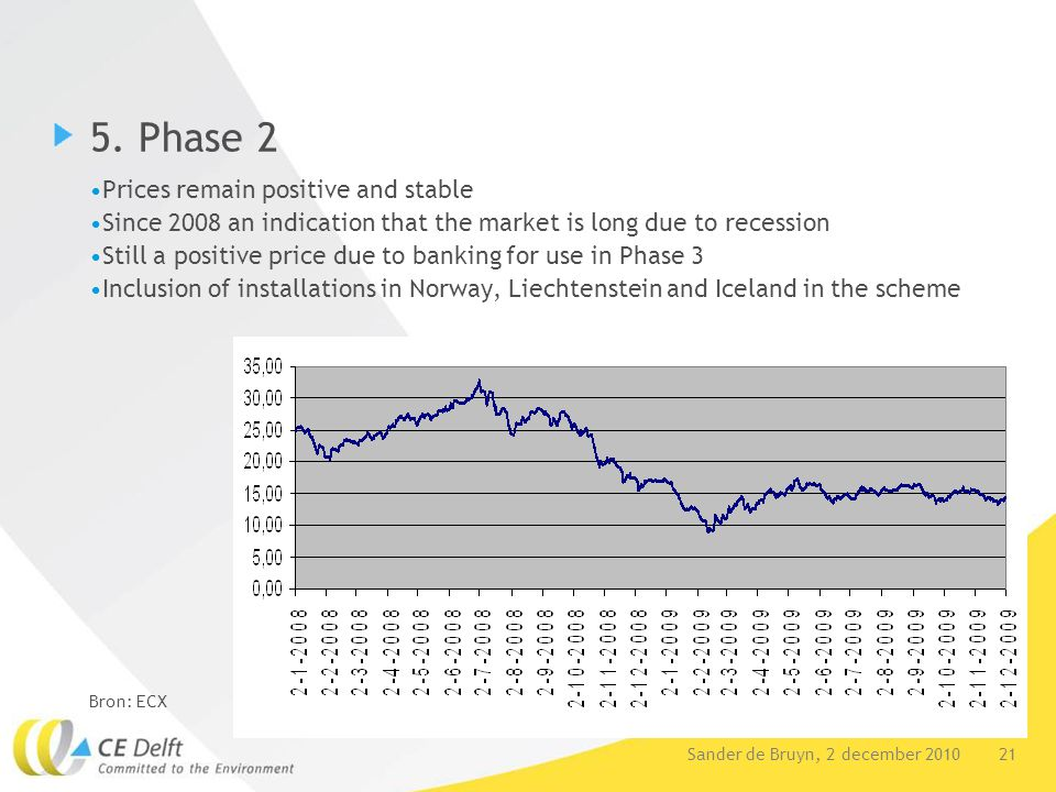 21Sander de Bruyn, 2 december 2010 5. Phase 2 Prices remain positive and stable Since 2008 an indication that the market is long due to recession Stil