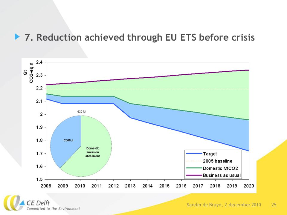 25Sander de Bruyn, 2 december 2010 7. Reduction achieved through EU ETS before crisis