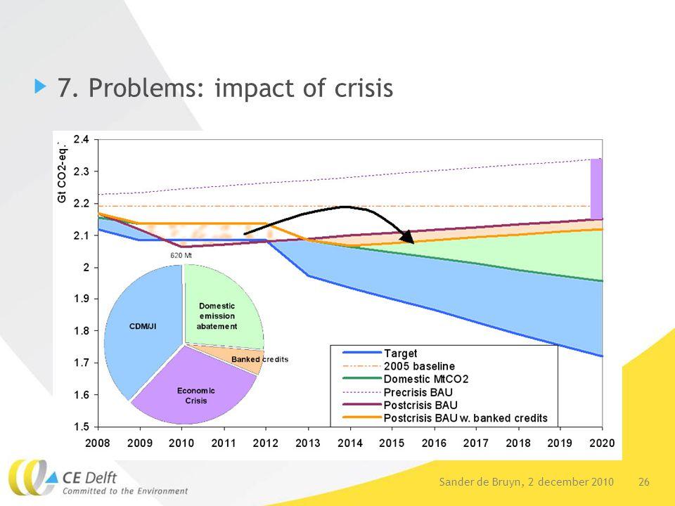 26Sander de Bruyn, 2 december 2010 7. Problems: impact of crisis