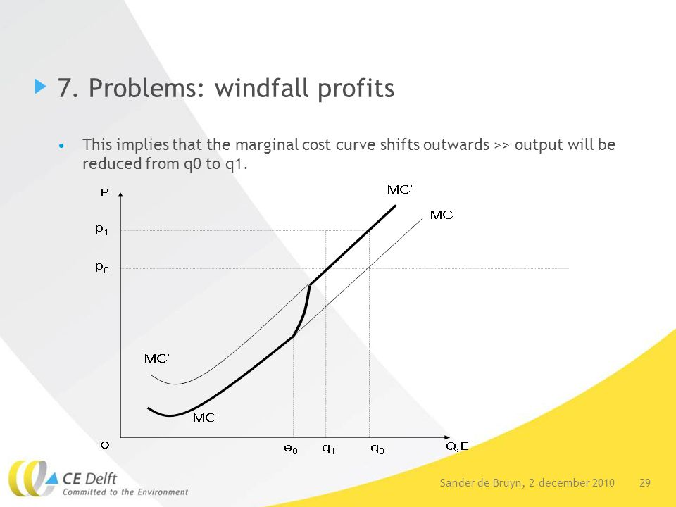 29Sander de Bruyn, 2 december 2010 7. Problems: windfall profits This implies that the marginal cost curve shifts outwards >> output will be reduced f