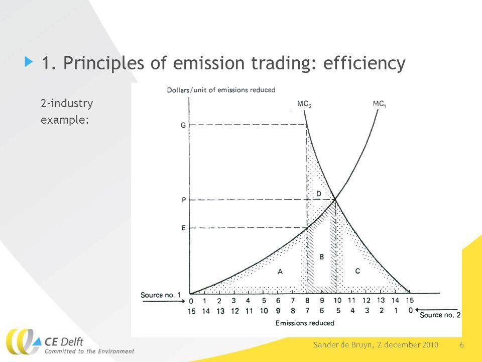 6Sander de Bruyn, 2 december 2010 1. Principles of emission trading: efficiency 2-industry example: