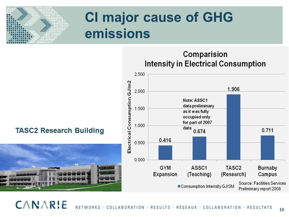 SFU TASC2 Research Building CI major cause of GHG emissions 10