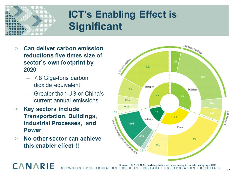 ICT's Enabling Effect is Significant >Can deliver carbon emission reductions five times size of sector's own footprint by 2020 – 7.8 Giga-tons carbon dioxide equivalent – Greater than US or China's current annual emissions >Key sectors include Transportation, Buildings, Industrial Processes, and Power >No other sector can achieve this enabler effect !.