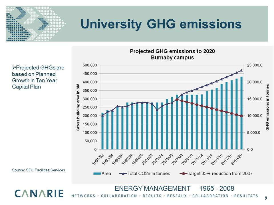 ENERGY MANAGEMENT 1965 - 2008  Projected GHGs are based on Planned Growth in Ten Year Capital Plan Source: SFU Facilities Services University GHG emissions 9