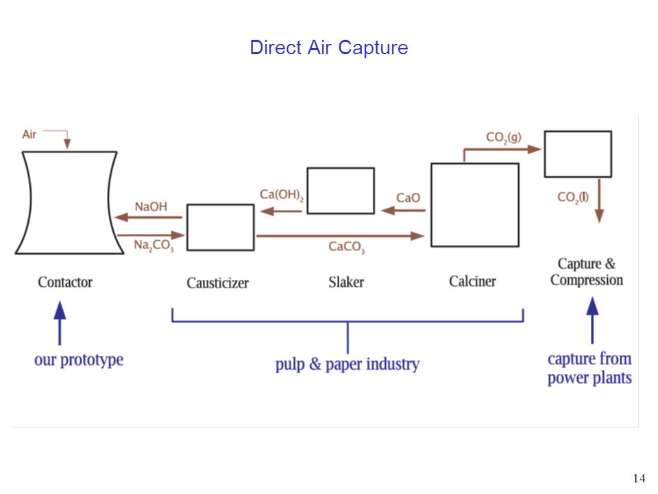 14 Direct Air Capture