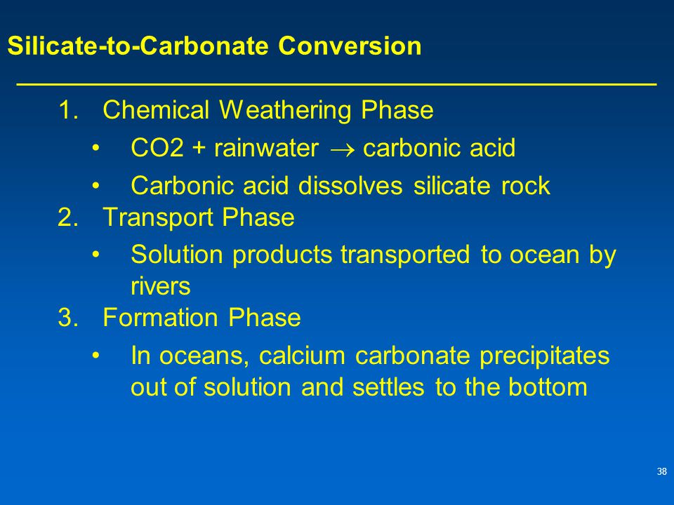 38 Silicate-to-Carbonate Conversion 1.Chemical Weathering Phase CO2 + rainwater  carbonic acid Carbonic acid dissolves silicate rock 2.Transport Phase Solution products transported to ocean by rivers 3.Formation Phase In oceans, calcium carbonate precipitates out of solution and settles to the bottom