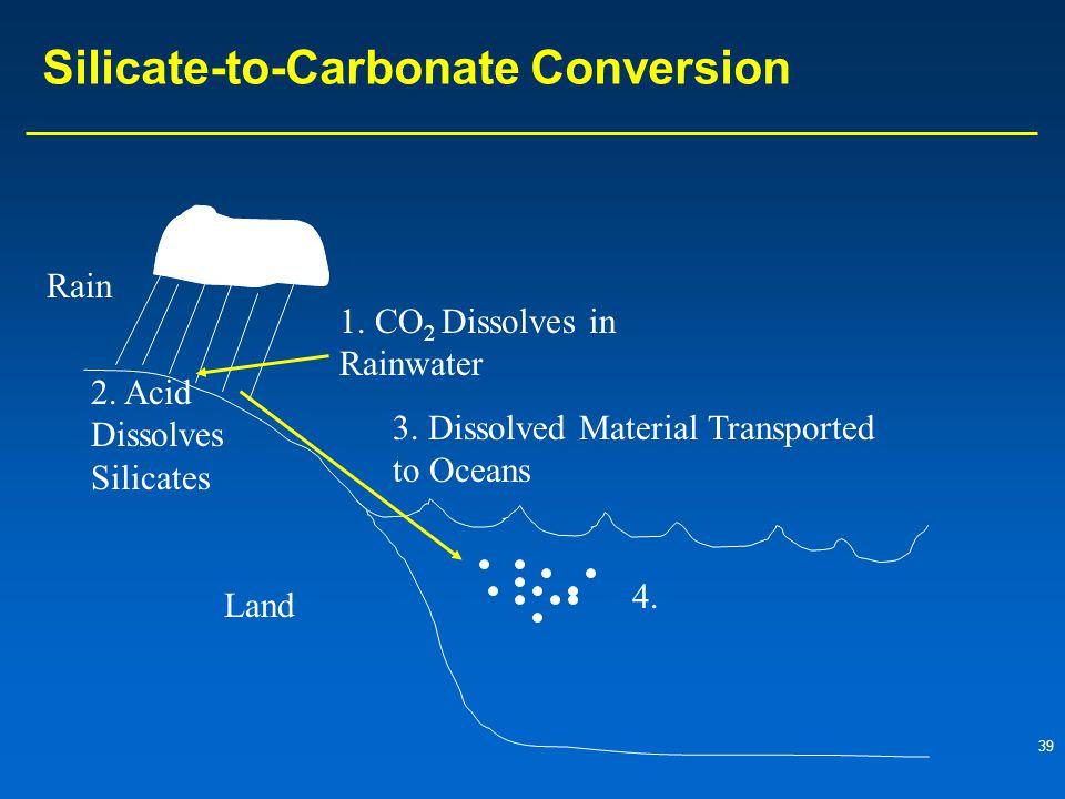 39 Silicate-to-Carbonate Conversion Rain 1.CO 2 Dissolves in Rainwater 2.