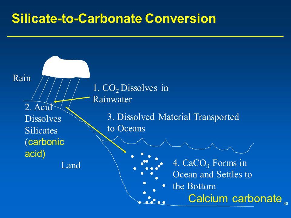 40 Silicate-to-Carbonate Conversion Rain 1.CO 2 Dissolves in Rainwater 2.