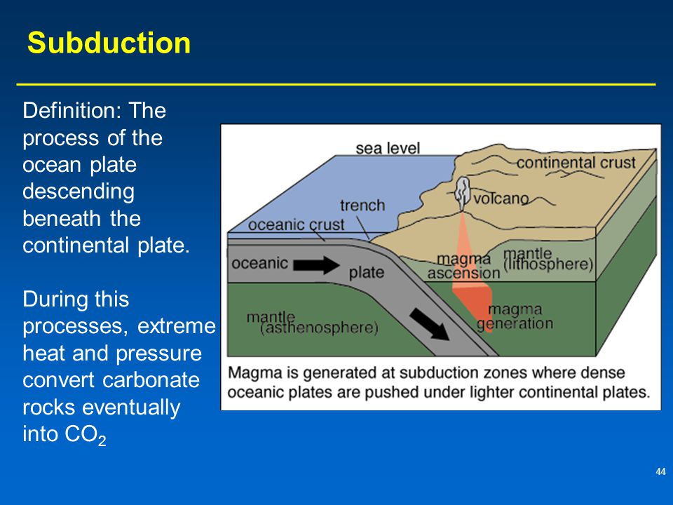 44 Subduction Definition: The process of the ocean plate descending beneath the continental plate.
