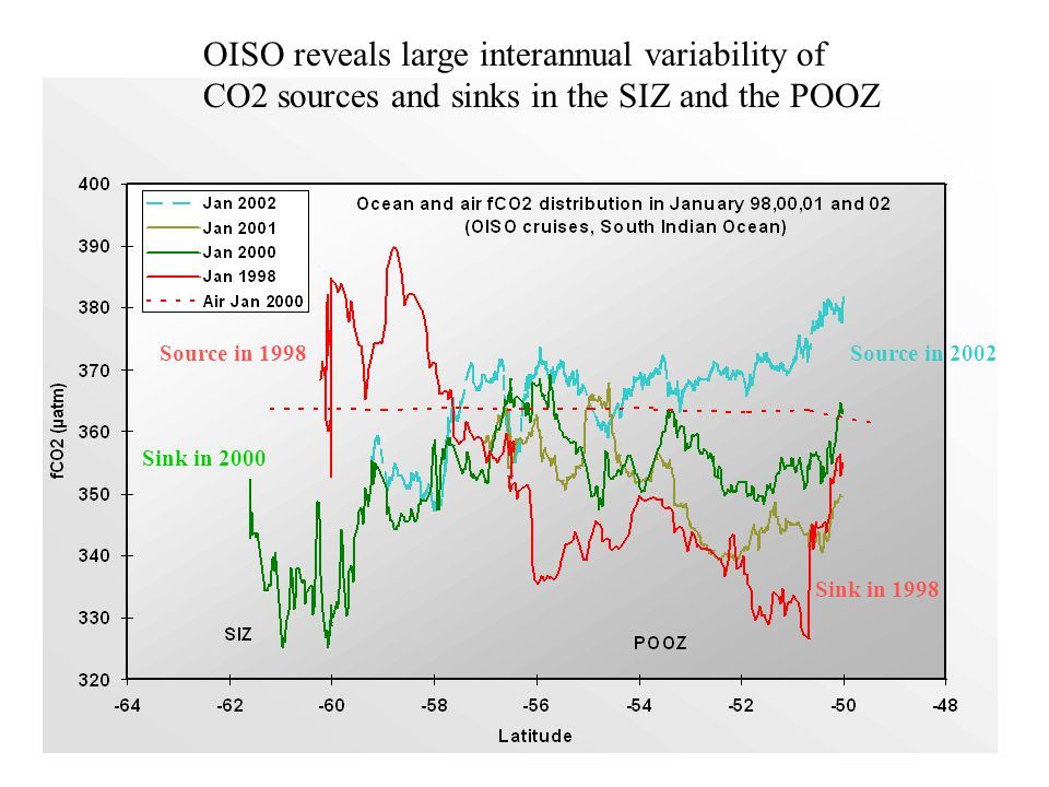 Sink in 1998 Source in 2002 OISO reveals large interannual variability of CO2 sources and sinks in the SIZ and the POOZ Sink in 2000 Source in 1998