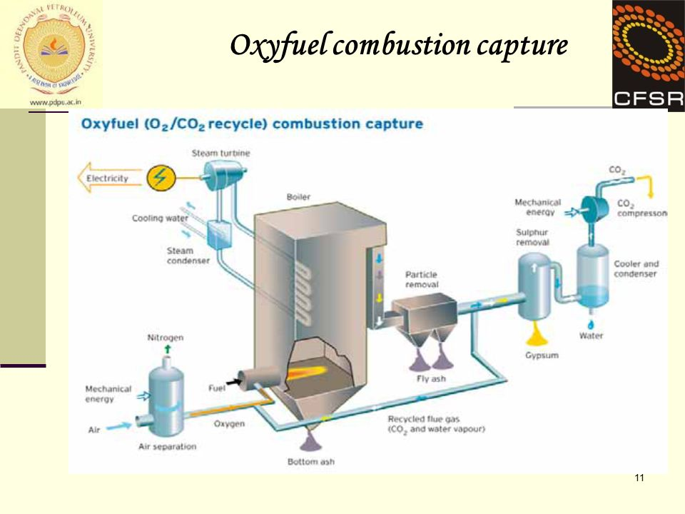 11 Oxyfuel combustion capture