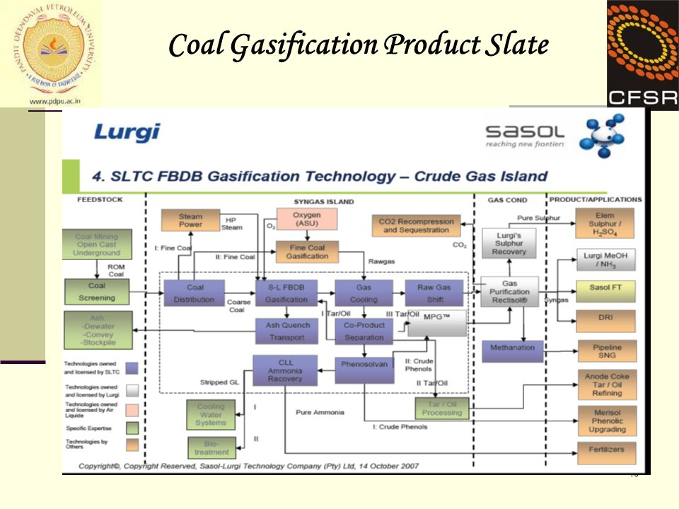 16 Coal Gasification Product Slate