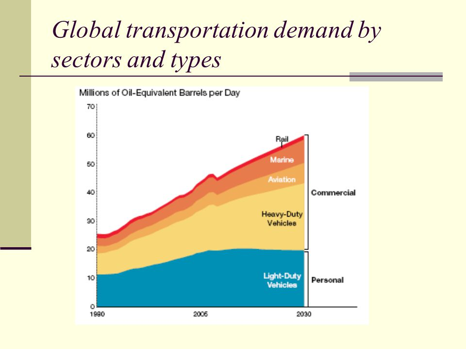Global transportation demand by sectors and types