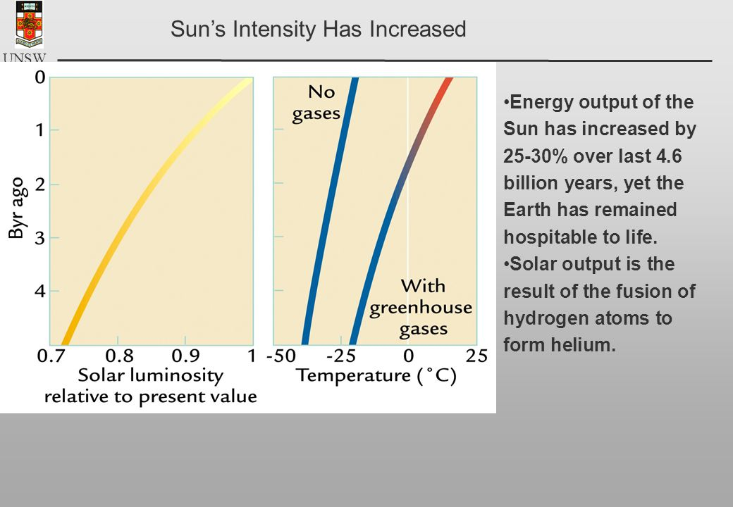 UNSW Sun's Intensity Has Increased Energy output of the Sun has increased by 25-30% over last 4.6 billion years, yet the Earth has remained hospitable