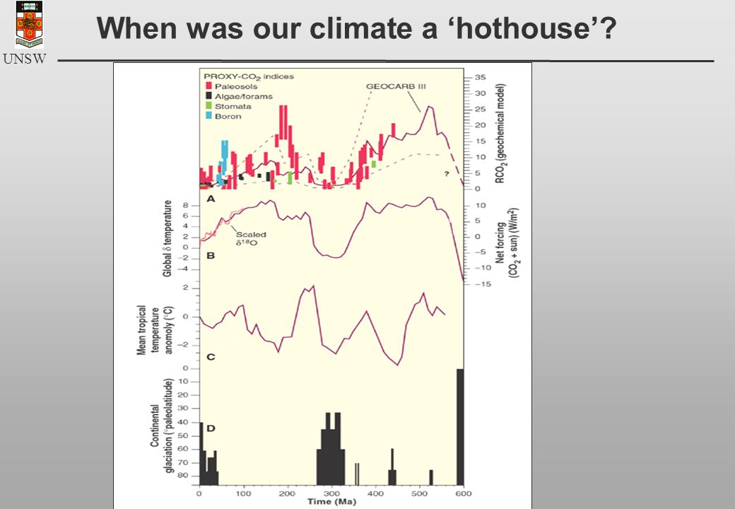 UNSW When was our climate a 'hothouse'