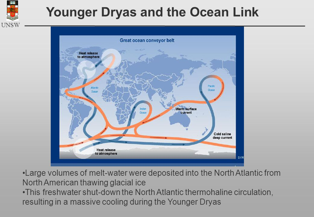 UNSW Younger Dryas and the Ocean Link Large volumes of melt-water were deposited into the North Atlantic from North American thawing glacial ice This