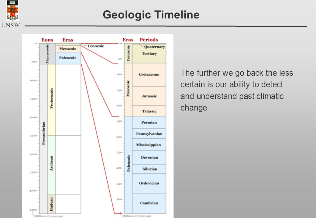 UNSW Geologic Timeline The further we go back the less certain is our ability to detect and understand past climatic change