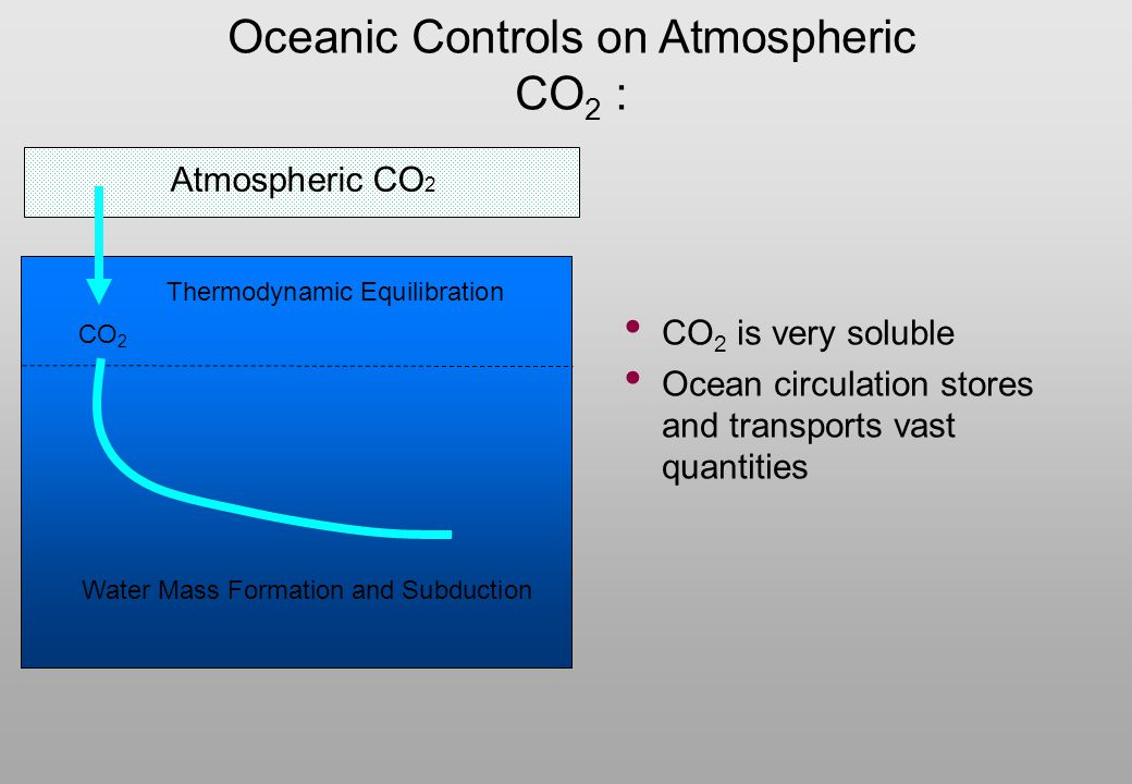 Atmospheric CO 2 Water Mass Formation and Subduction Oceanic Controls on Atmospheric CO 2 : Thermodynamic Equilibration CO 2 CO 2 is very soluble Ocea