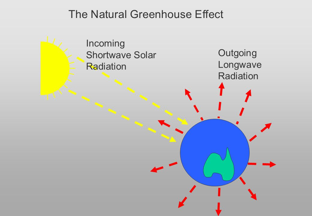 Global Warming: The Enhanced Greenhouse Effect Outgoing heat gets trapped Greenhouse Gases