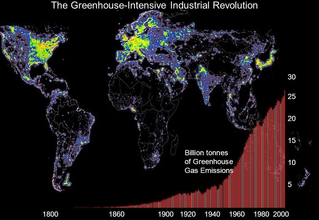 Earths CO 2 Levels