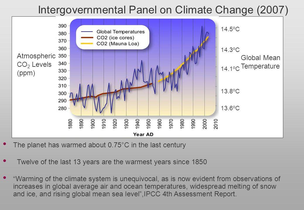 Intergovernmental Panel on Climate Change (2007) 13.6ºC 14.1ºC 14.5ºC 14.3ºC 13.8ºC Atmospheric CO 2 Levels (ppm) Global Mean Temperature The planet h