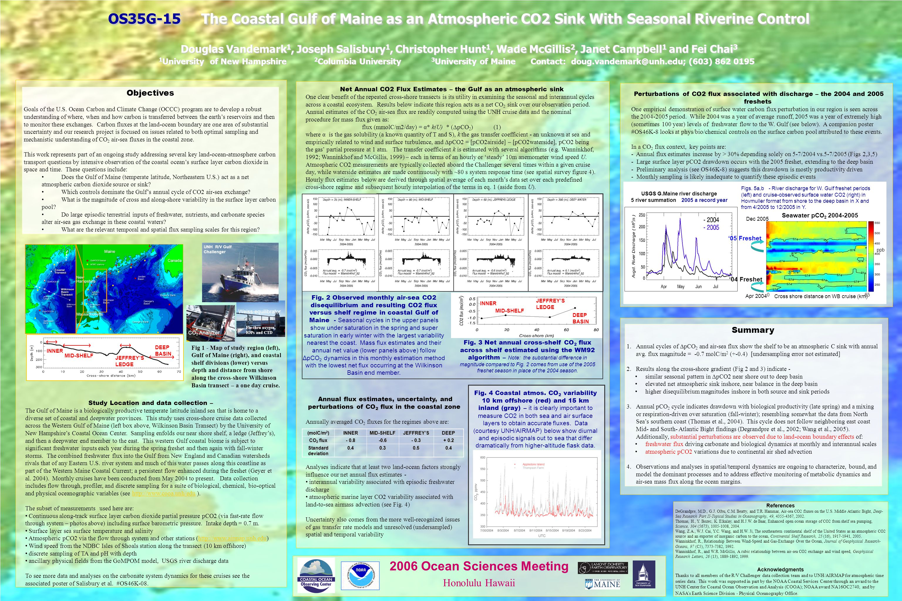 OS35G-15 The Coastal Gulf of Maine as an Atmospheric CO2 Sink With Seasonal Riverine Control Douglas Vandemark 1, Joseph Salisbury 1, Christopher Hunt 1, Wade McGillis 2, Janet Campbell 1 and Fei Chai 3 1 University of New Hampshire 2 Columbia University 3 University of Maine Contact: doug.vandemark@unh.edu; (603) 862 0195 OS35G-15 The Coastal Gulf of Maine as an Atmospheric CO2 Sink With Seasonal Riverine Control Douglas Vandemark 1, Joseph Salisbury 1, Christopher Hunt 1, Wade McGillis 2, Janet Campbell 1 and Fei Chai 3 1 University of New Hampshire 2 Columbia University 3 University of Maine Contact: doug.vandemark@unh.edu; (603) 862 0195 2006 Ocean Sciences Meeting Honolulu Hawaii References DeGrandpre, M.D., G.J.