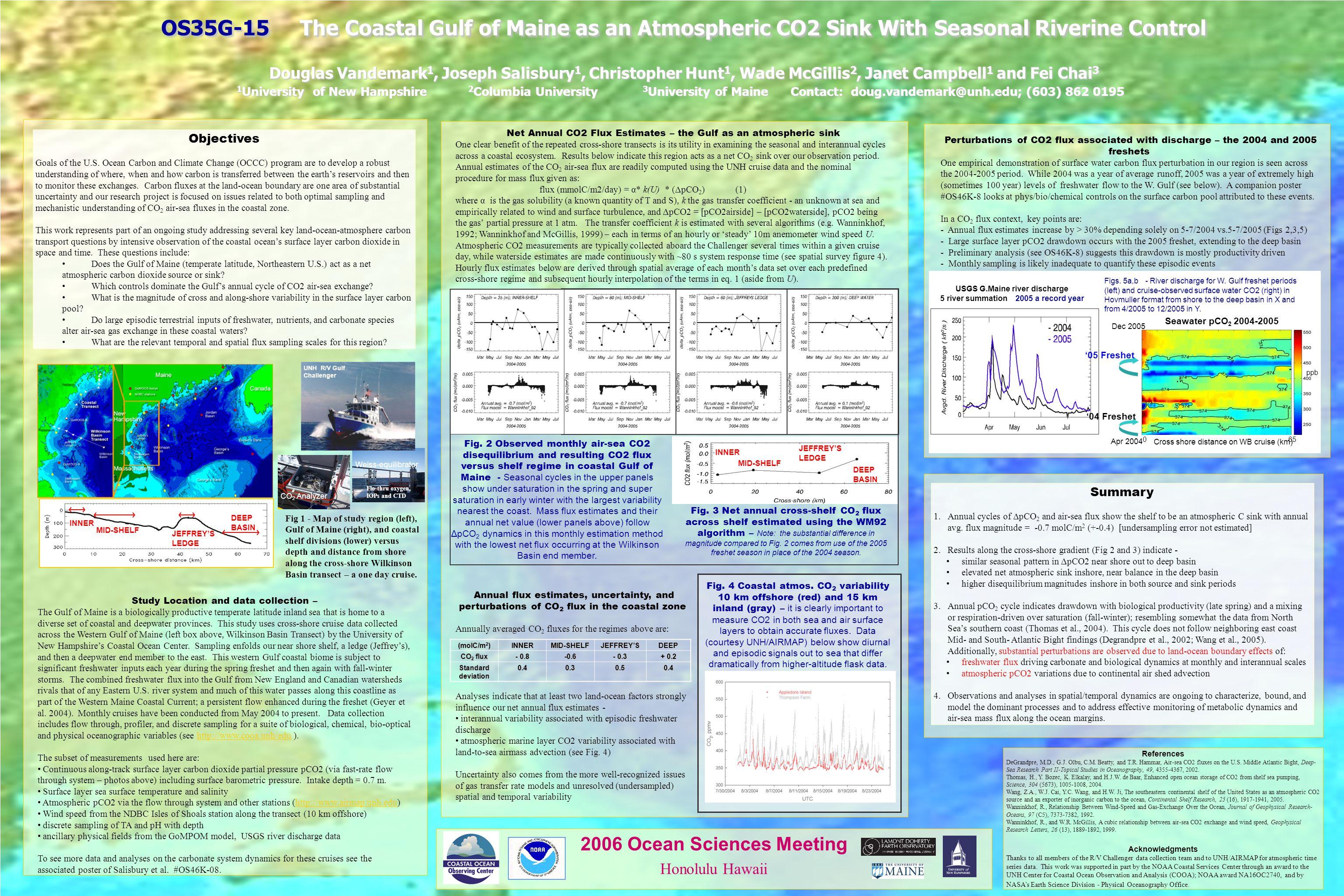 OS35G-15 The Coastal Gulf of Maine as an Atmospheric CO2 Sink With Seasonal Riverine Control Douglas Vandemark 1, Joseph Salisbury 1, Christopher Hunt