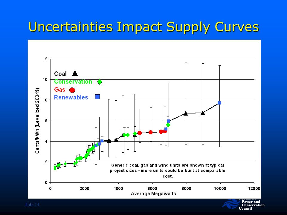 Northwest Power and Conservation Council slide 14 Uncertainties Impact Supply Curves