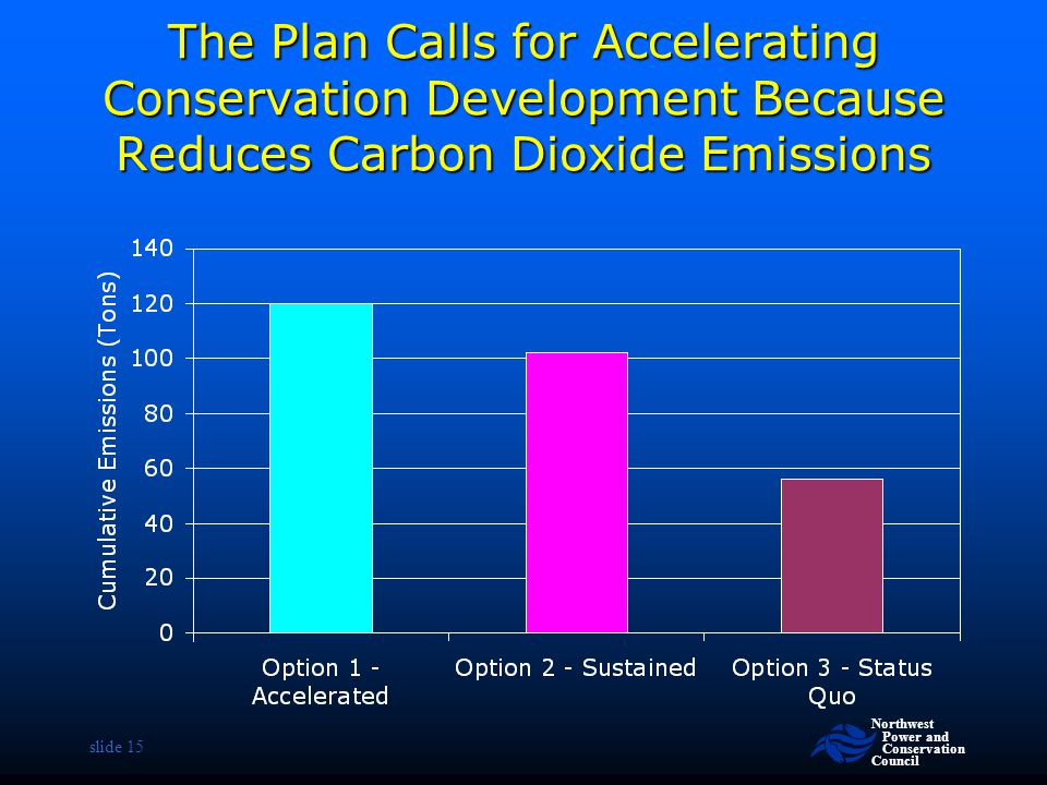 Northwest Power and Conservation Council slide 15 The Plan Calls for Accelerating Conservation Development Because Reduces Carbon Dioxide Emissions