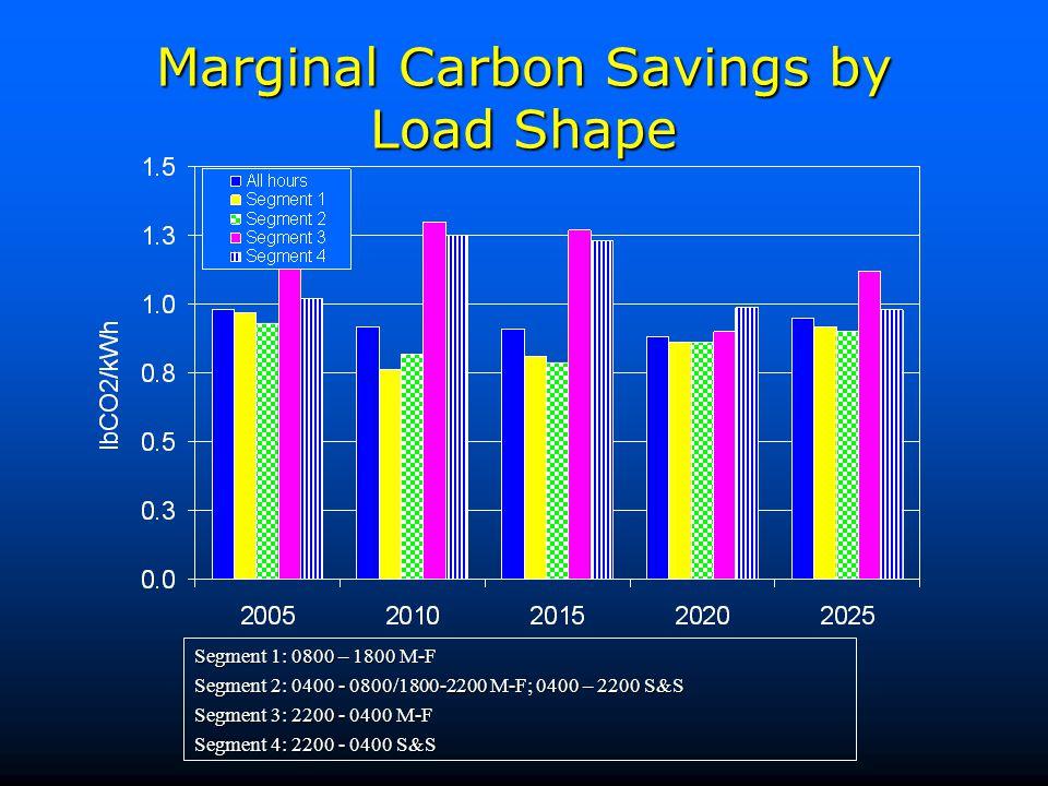 Marginal Carbon Savings by Load Shape Segment 1: 0800 – 1800 M-F Segment 2: 0400 - 0800/1800-2200 M-F; 0400 – 2200 S&S Segment 3: 2200 - 0400 M-F Segm