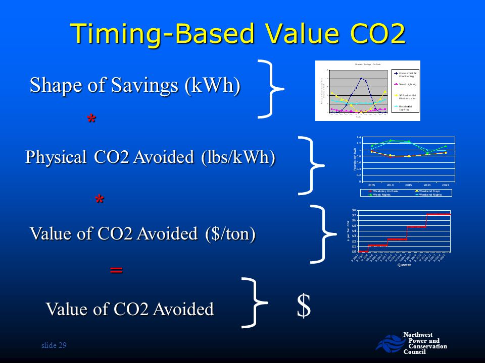 Northwest Power and Conservation Council slide 29 Timing-Based Value CO2 Shapeof Savings (kWh) Shape of Savings (kWh) Value of CO2 Avoided ($/ton) Val