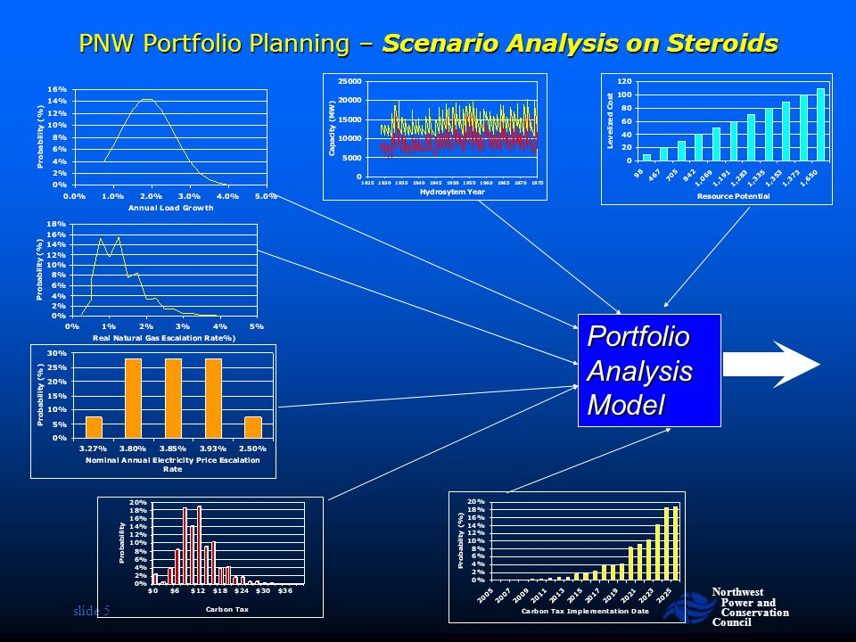 Northwest Power and Conservation Council slide 5 PNW Portfolio Planning – Scenario Analysis on Steroids Portfolio Analysis Model